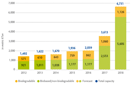 Global Prod Capacity_Total_2013_en+de