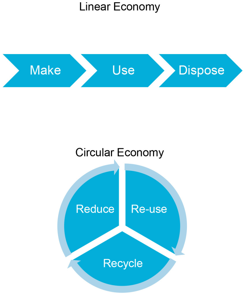 The_Global_Circular_Economy_The_Impact_of_Reduce_Re-use_Recycle_on_Consumer_Markets-8