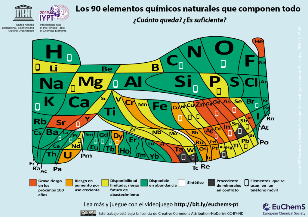 SPANISH-Periodic-Table-Element-Scarcity
